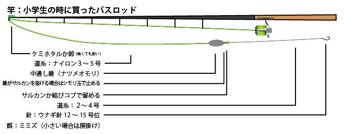 釣り具説明_バスロッド-投げ